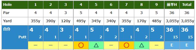 【ラウンドレポート】令和 初ラウンド 2019R3 千葉市民ゴルフ場