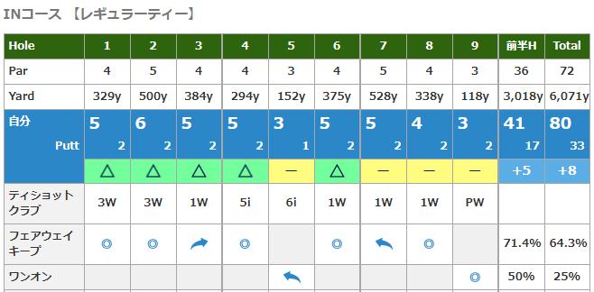 【ラウンドレポート】2019R4 八千代ゴルフクラブ